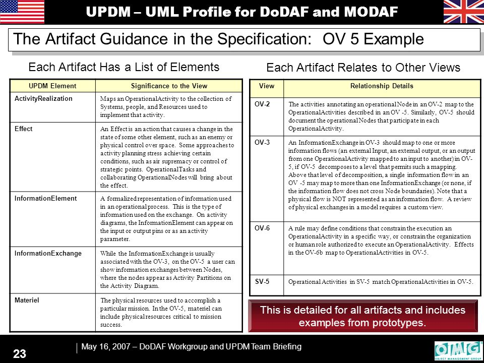 UPDM – UML Profile for DoDAF and MODAF May 16, 2007 – DoDAF Workgroup and UPDM Team Briefing 23 The Artifact Guidance in the Specification: OV 5 Example UPDM ElementSignificance to the View ActivityRealization Maps an OperationalActivity to the collection of Systems, people, and Resources used to implement that activity.