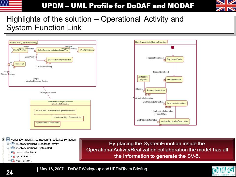 UPDM – UML Profile for DoDAF and MODAF May 16, 2007 – DoDAF Workgroup and UPDM Team Briefing 24 Highlights of the solution – Operational Activity and