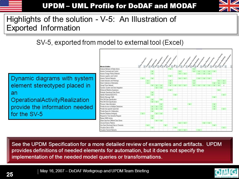 UPDM – UML Profile for DoDAF and MODAF May 16, 2007 – DoDAF Workgroup and UPDM Team Briefing 25 SV-5, exported from model to external tool (Excel) Hig