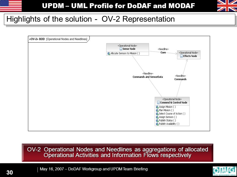 UPDM – UML Profile for DoDAF and MODAF May 16, 2007 – DoDAF Workgroup and UPDM Team Briefing 30 OV-2 Operational Nodes and Needlines as aggregations of allocated Operational Activities and Information Flows respectively Highlights of the solution - OV-2 Representation