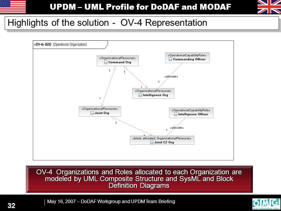 UPDM – UML Profile for DoDAF and MODAF May 16, 2007 – DoDAF Workgroup and UPDM Team Briefing 32 OV-4 Organizations and Roles allocated to each Organiz