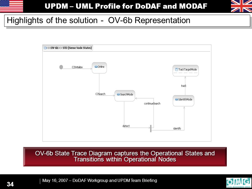 UPDM – UML Profile for DoDAF and MODAF May 16, 2007 – DoDAF Workgroup and UPDM Team Briefing 34 OV-6b State Trace Diagram captures the Operational Sta