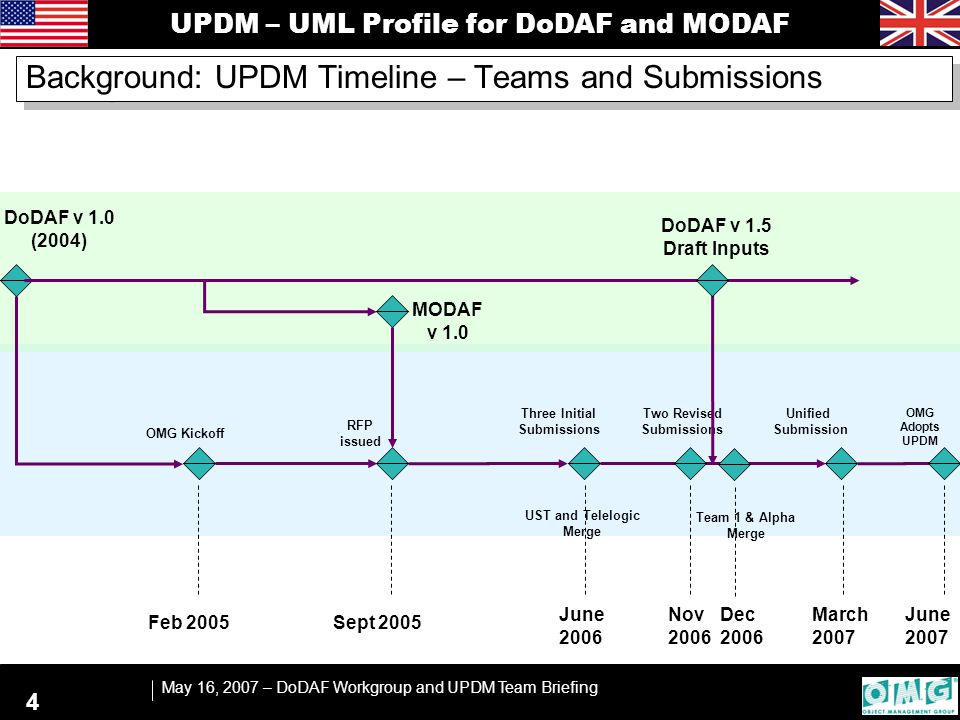 UPDM – UML Profile for DoDAF and MODAF May 16, 2007 – DoDAF Workgroup and UPDM Team Briefing 4 June 2006 Sept 2005 Feb 2005 DoDAF v 1.0 (2004) OMG Kickoff RFP issued MODAF v 1.0 March 2007 Three Initial Submissions DoDAF v 1.5 Draft Inputs Unified Submission June 2007 OMG Adopts UPDM Nov 2006 Team 1 & Alpha Merge UST and Telelogic Merge Two Revised Submissions Background: UPDM Timeline – Teams and Submissions Dec 2006