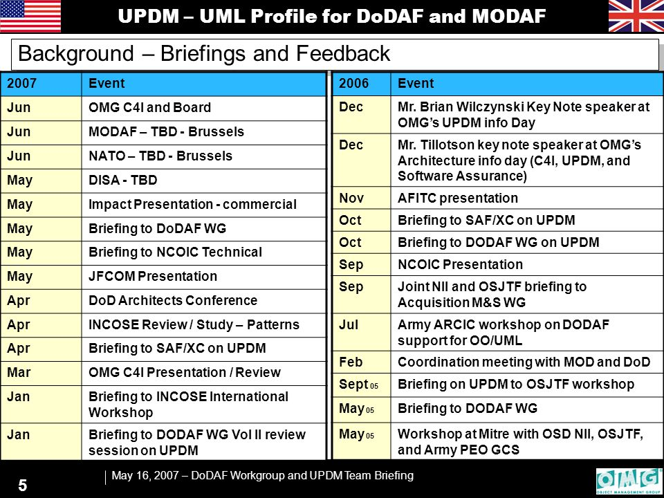 UPDM – UML Profile for DoDAF and MODAF May 16, 2007 – DoDAF Workgroup and UPDM Team Briefing 36 Highlights of the solution - OV-7 Logical Information Model OV-7 Defines Information Model for all Operational Information Flow elements identified within the integrated model and viewed via OV-3 and OV-5