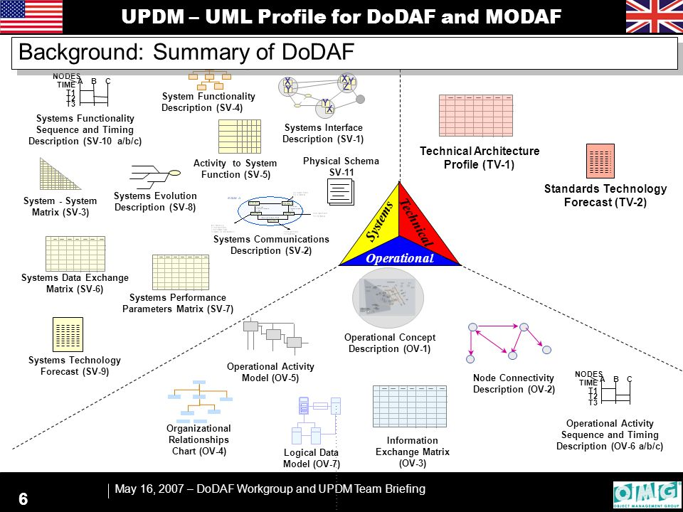 UPDM – UML Profile for DoDAF and MODAF May 16, 2007 – DoDAF Workgroup and UPDM Team Briefing 7 Acquisition View Coherent Effects System of Systems Standards and Principles Provides Operational Concepts Defines System Components & Key Interface Points Structures the Mandated Standards Improved Policy Optimise Capability Phasing NEC Roadmap Context Provides the Route mapOutputs: DoDAF Views Strategic View Operational View System View Technical View Legacy Systems Standards Prog Plans Cap Audit Inform Inputs: Doctrine & SAGs Background – Summary of MODAF