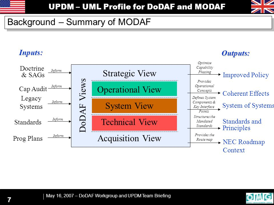 UPDM – UML Profile for DoDAF and MODAF May 16, 2007 – DoDAF Workgroup and UPDM Team Briefing 18 Errata Summary  OCL stereotype specialization validation  Remove UPDM from stereotype names  Fix Architecture View OCL  Several typos  One diagram missing ownership line  Other OCL bugs  Added note on patterns and other architectures Minor changes to the specification resulting from validation and testing.