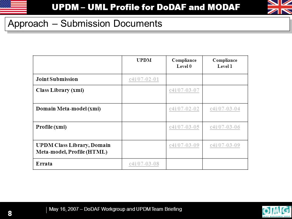 UPDM – UML Profile for DoDAF and MODAF May 16, 2007 – DoDAF Workgroup and UPDM Team Briefing 8 Approach – Submission Documents UPDMCompliance Level 0 Compliance Level 1 Joint Submissionc4i/07-02-01 Class Library (xmi) c4i/07-03-07 Domain Meta-model (xmi) c4i/07-02-02c4i/07-03-04 Profile (xmi) c4i/07-03-05c4i/07-03-06 UPDM Class Library, Domain Meta-model, Profile (HTML) c4i/07-03-09 Erratac4i/07-03-08