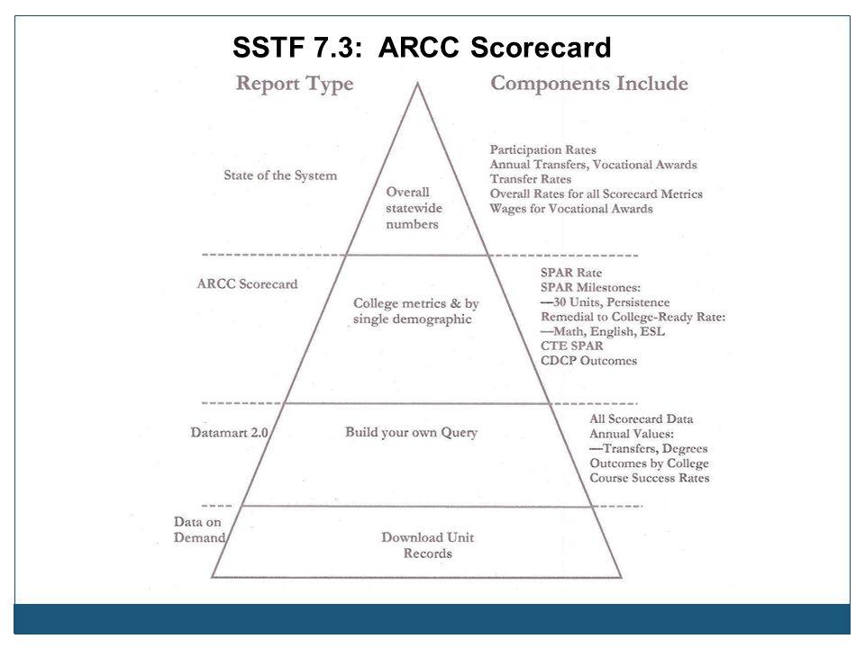 SSTF 7.3: ARCC Scorecard