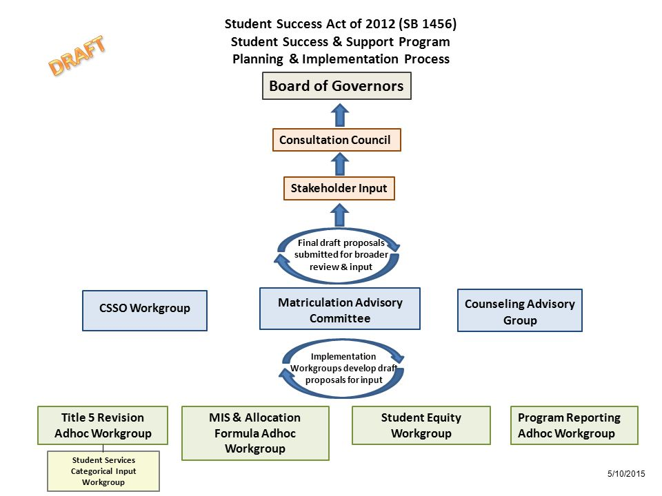 Student Success Act of 2012 (SB 1456) Student Success & Support Program Planning & Implementation Process Counseling Advisory Group Matriculation Advi
