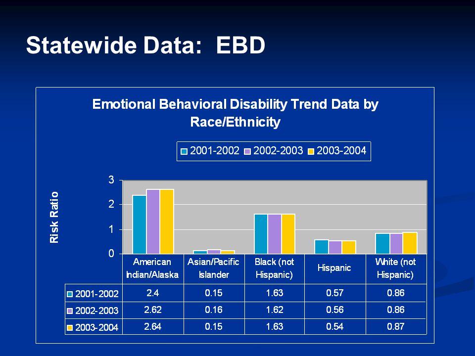 Statewide Data: EBD