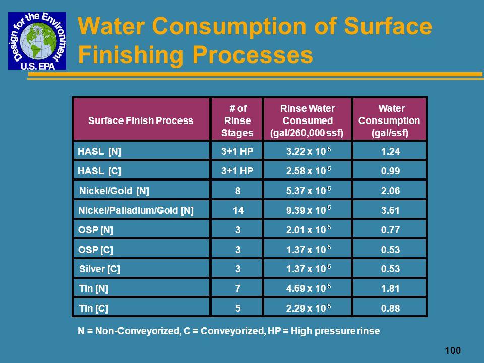 101 Water Consumption of Surface Finish Technologies Surface Finish ProcessGal/ssfChange HASL [N]1.24--- HASL [C]0.99- 20% Nickel/Gold [N]2.06+ 66% Nickel/Palladium/Gold [N]3.61+ 191% OSP [N]0.77- 38% OSP [C]0.53- 57% Silver [C]0.53- 57% Tin [N]1.81+ 46% Tin [C]0.88- 29% N = Non-Conveyorized, C = Conveyorized