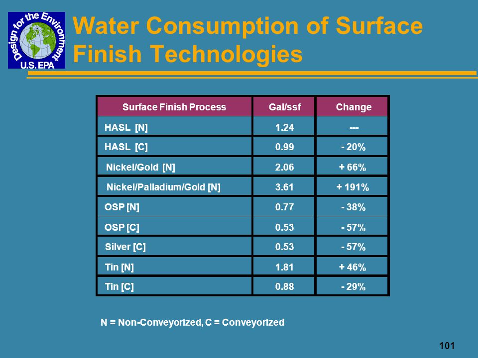 102 Conclusions: Water Use u Several surface finish processes consumed less water than the baseline HASL process < reduction primarily due to the reduced number of rinse stages < conveyorized processes typically use less water than non-conveyorized u Magnitude of savings is facility-dependent < examples: efficiency of previous process, differences between alternatives, facility practices