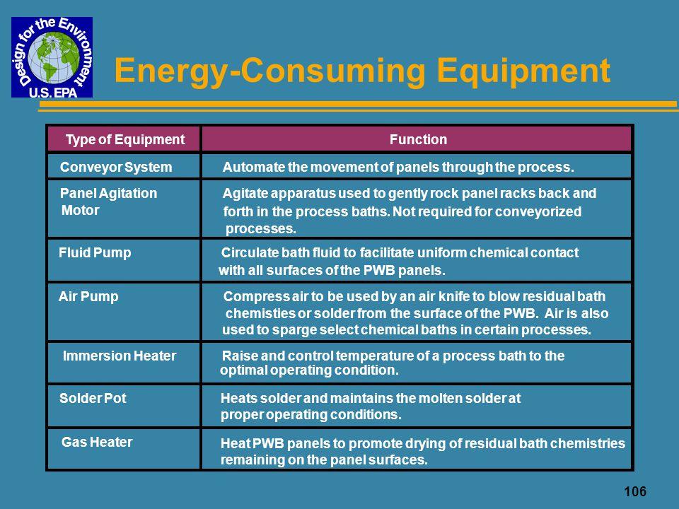 107 Energy Usage Profiles Process Type ConvAgit.