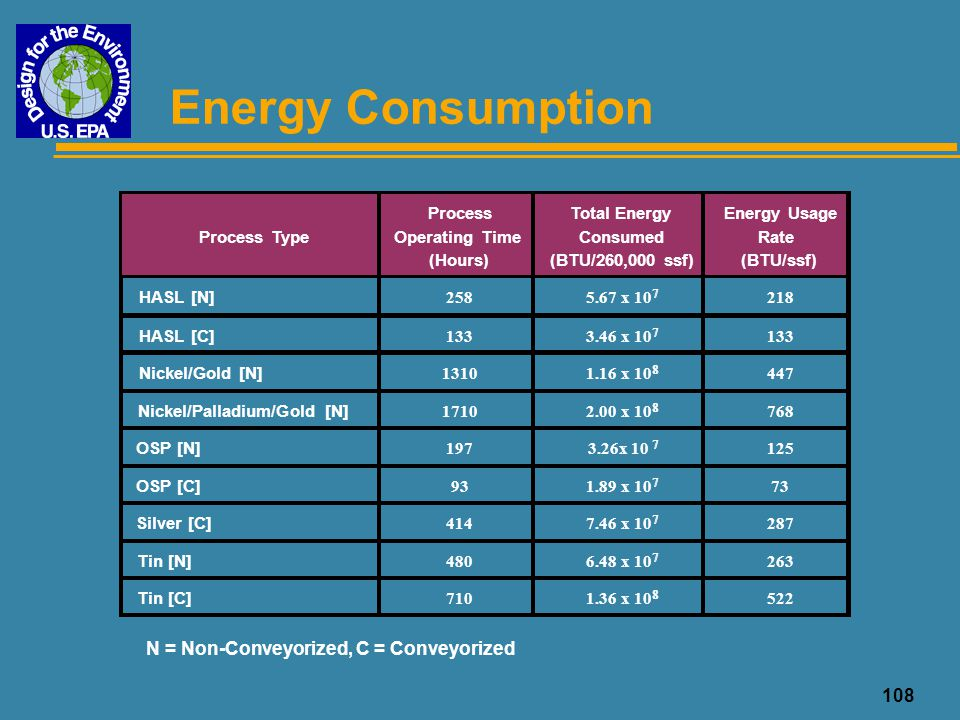 108 Energy Consumption N = Non-Conveyorized, C = Conveyorized Process Type Process Operating Time (Hours) Total Energy Consumed (BTU/260,000 ssf) Ener