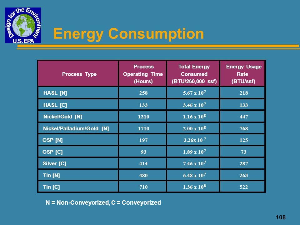 109 Comparison of Energy Consumption Surface Finish ProcessBTU/ssfChange HASL [N]218--- HASL [C]133- 39% Nickel/Gold [N]447+ 105% Nickel/Palladium/Gold [N]768+ 252% OSP [N]125- 43% OSP [C]73- 66% Silver [C]287+ 32% Tin [N]263+ 21% Tin [C]522+ 239% N = Non-Conveyorized, C = Conveyorized