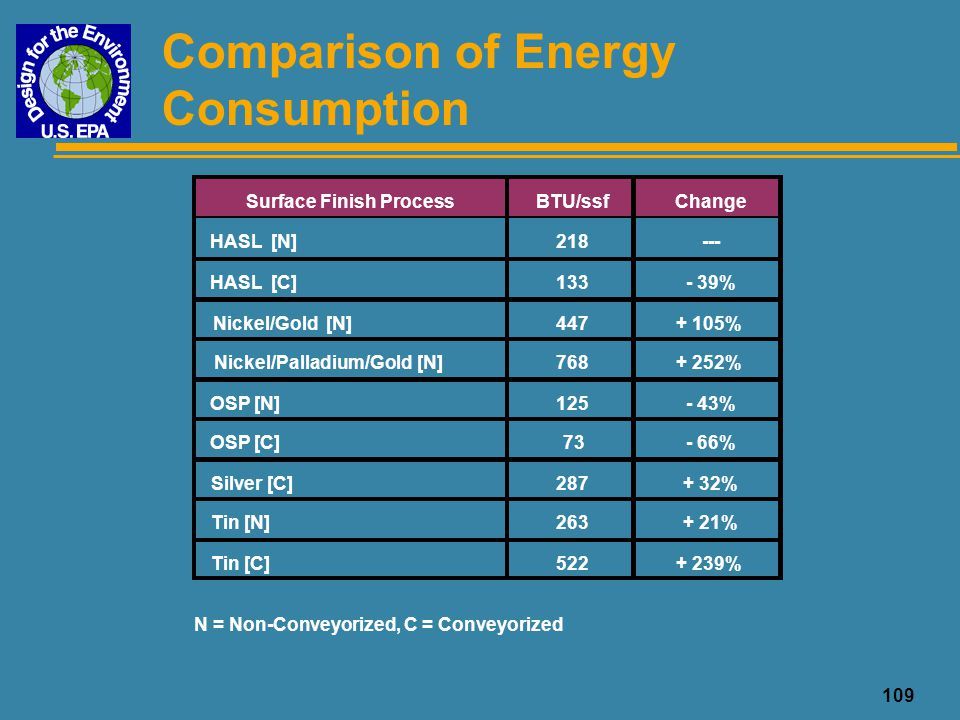 109 Comparison of Energy Consumption Surface Finish ProcessBTU/ssfChange HASL [N]218--- HASL [C]133- 39% Nickel/Gold [N]447+ 105% Nickel/Palladium/Gol
