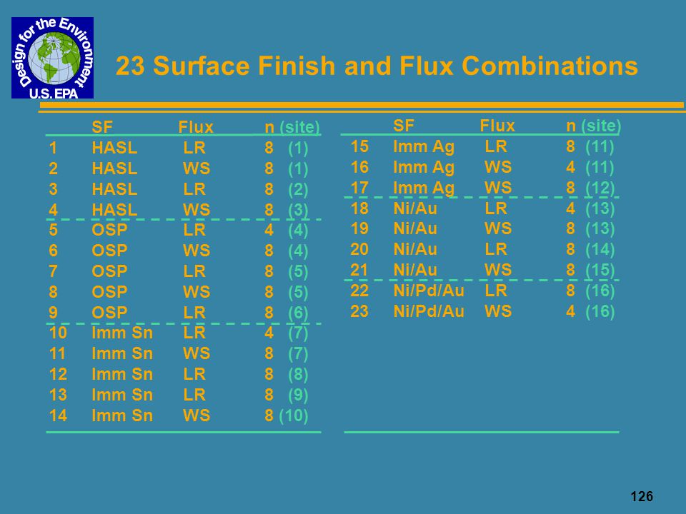 126 23 Surface Finish and Flux Combinations SFFluxn (site) 1HASL LR8 (1) 2HASL WS8 (1) 3HASL LR8 (2) 4HASL WS8 (3) 5OSP LR4 (4) 6OSP WS8 (4) 7OSP LR8