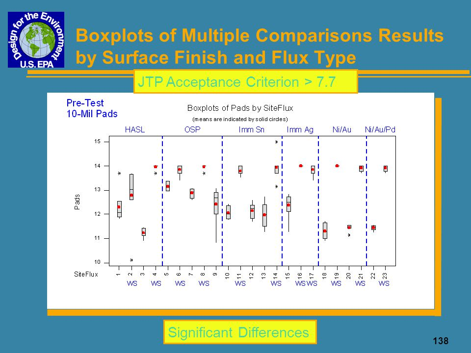 138 Boxplots of Multiple Comparisons Results by Surface Finish and Flux Type Significant Differences JTP Acceptance Criterion > 7.7