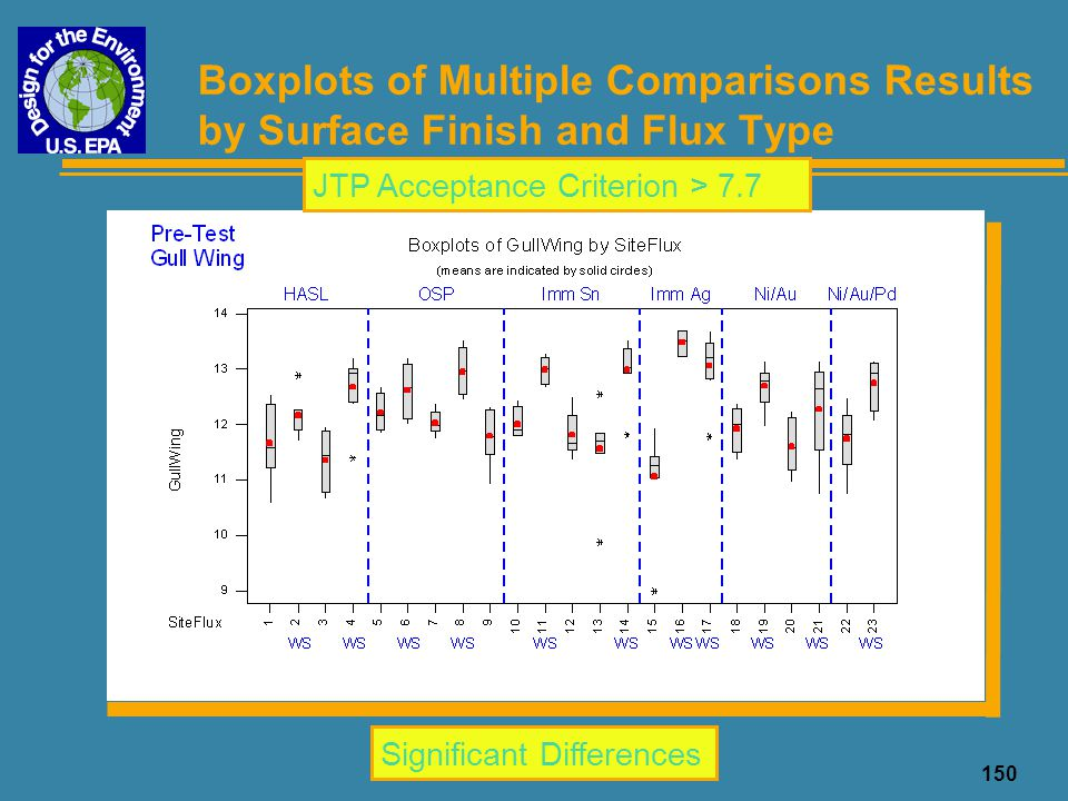 150 Boxplots of Multiple Comparisons Results by Surface Finish and Flux Type Significant Differences JTP Acceptance Criterion > 7.7