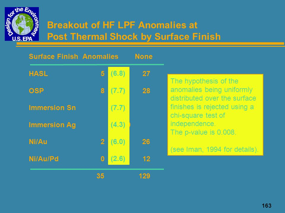 164 Root of HF LPF Anomalies Open PTH - a break in the metallization within the hole across its length u This is a PWB fabrication defect before the surface finish is applied - it not an assembly defect u The via is plated with a very thin layer of electroless Cu to provide a seed bed for the primary plating u Cu is then electroplated over the electroless Cu strike u The final finish (Sn, Ag, etc.) is then applied u Open PTH occurred in the small via holes in the HF sections - small vias are difficult to plate