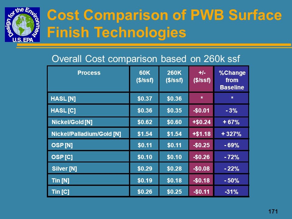 171 Overall Cost comparison based on 260k ssf Cost Comparison of PWB Surface Finish Technologies