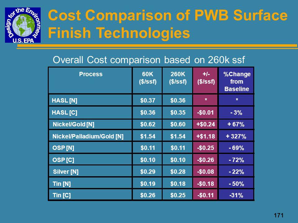 172 Water Consumption of PWB Surface Finish Technologies Surface Finish ProcessGal/ssfChange HASL [N]1.24--- HASL [C]0.99- 20% Nickel/Gold [N]2.06+ 66% Nickel/Palladium/Gold [N]3.61+ 191% OSP [N]0.77- 38% OSP [C]0.53- 57% Silver [C]0.53- 57% Tin [N]1.81+ 46% Tin [C]0.88- 29% N = Non-Conveyorized, C = Conveyorized