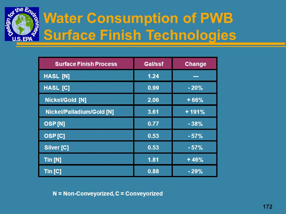 172 Water Consumption of PWB Surface Finish Technologies Surface Finish ProcessGal/ssfChange HASL [N]1.24--- HASL [C]0.99- 20% Nickel/Gold [N]2.06+ 66