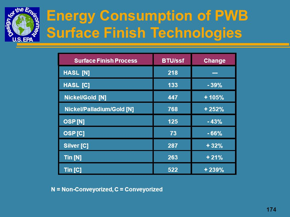 174 Energy Consumption of PWB Surface Finish Technologies N = Non-Conveyorized, C = Conveyorized Surface Finish ProcessBTU/ssfChange HASL [N]218--- HA