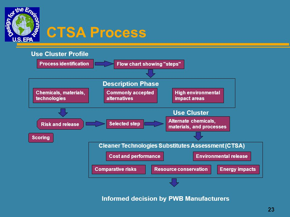 23 CTSA Process Use Cluster Profile Process identification Flow chart showing