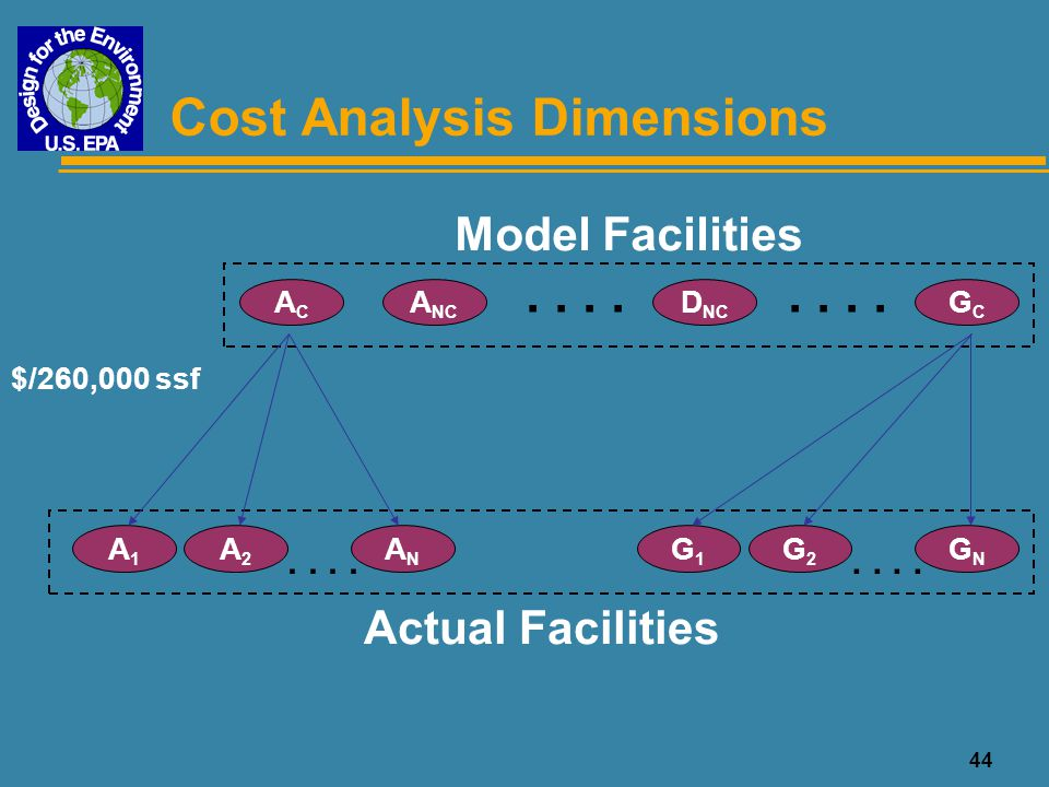 45 Cost Analysis Objectives u Fundamentally sound analysis of model facilities u Flexible system to calculate actual facility cost u Highlight environmental costs