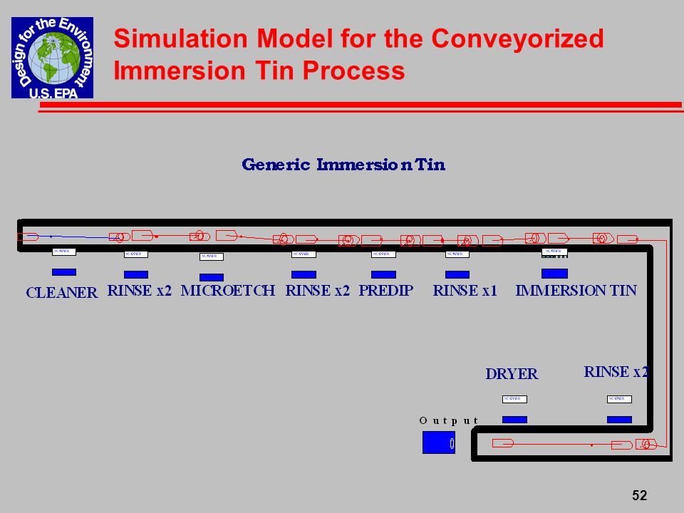 53 Simulation Output for Non-Conveyorized Nickel/Gold Process Chemical BathFrequencyAverage Time/ Replacement (min) Total Time (min) Cleaner7116812 Microetch91161,044 Catalyst6116696 Acid Dip4116464 Electroless Nickel401164,640 Immersion Gold6116696 Total728,352