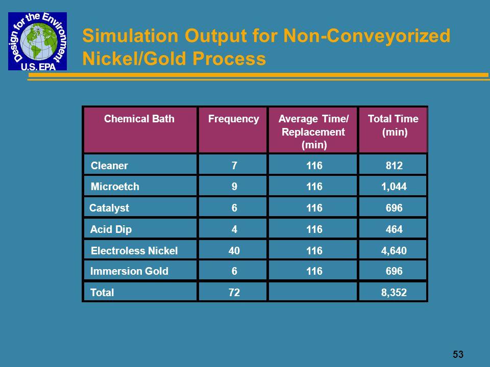 54 Surface Finish Process Operating Times Data based on 260k ssf PWB production Surface Finish Process Simulation Run Time (days) Simulation Downtime (days) Operating Time (days) HASL [N]43.75.738.0 HASL [C]21.82.319.5 Nickel/Gold21218.8193.4 Nickel/Palladium/Gold [N]28027.9252.1 OSP [N]35.26.229 OSP [C]16.12.513.6 Silver [C]64.23.460.8 Tin [N]75.24.670.6 Tin [C]1072.5104.5