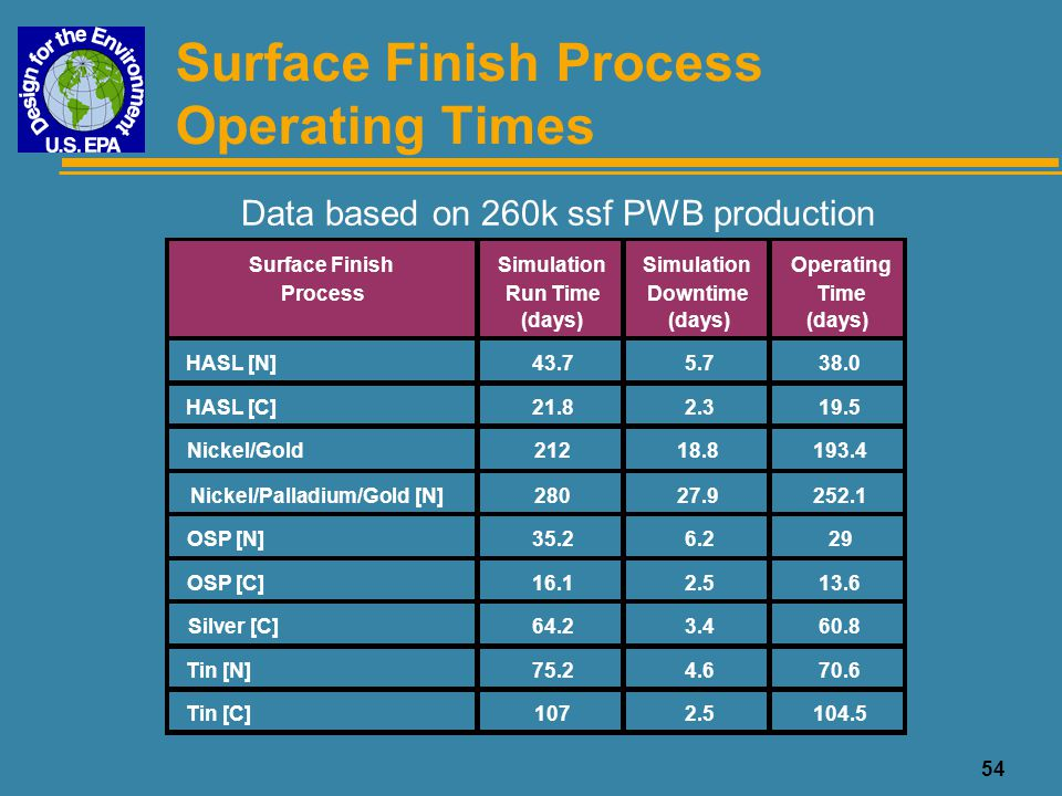 54 Surface Finish Process Operating Times Data based on 260k ssf PWB production Surface Finish Process Simulation Run Time (days) Simulation Downtime