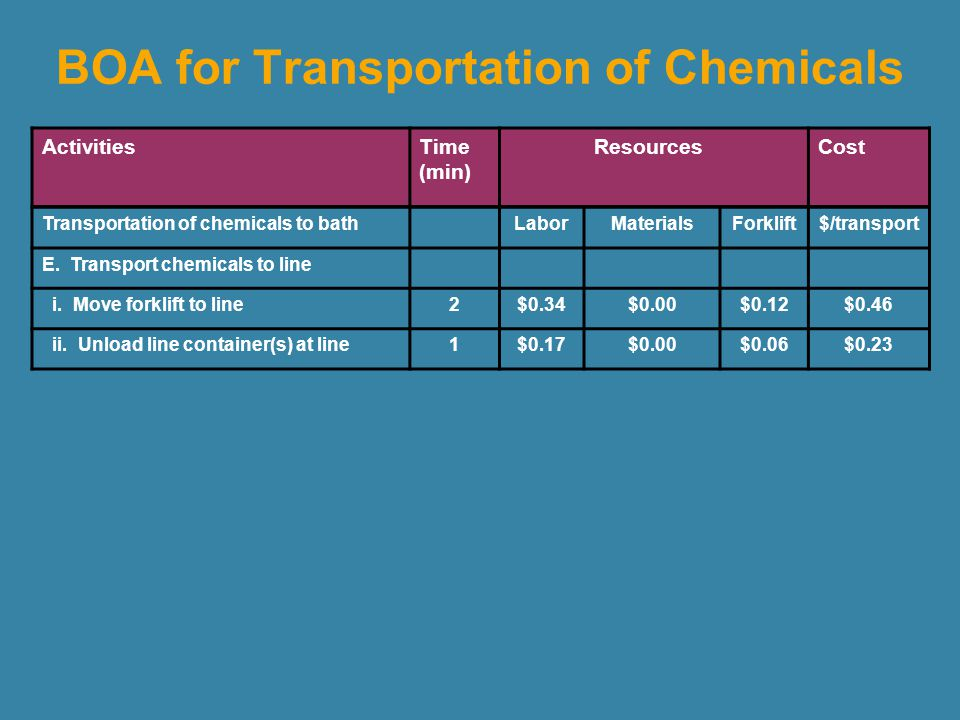 Cost Composition for Non-Conveyorized Nickel/Gold Process Tank Cleanup X X Maintenance Cost to Produce 260,000 ssf Bath Setup Sampling Filter Replacement Number of tank cleanups Cost/tank setup annual number of samples cost per sample utilization ratio XX Simulation Model (72) BOA ($67) Exposure Assessment (1260) BOA ($3.70) Simulation Model (0.76) XX $4,824 $1,580 $3,530$1,087