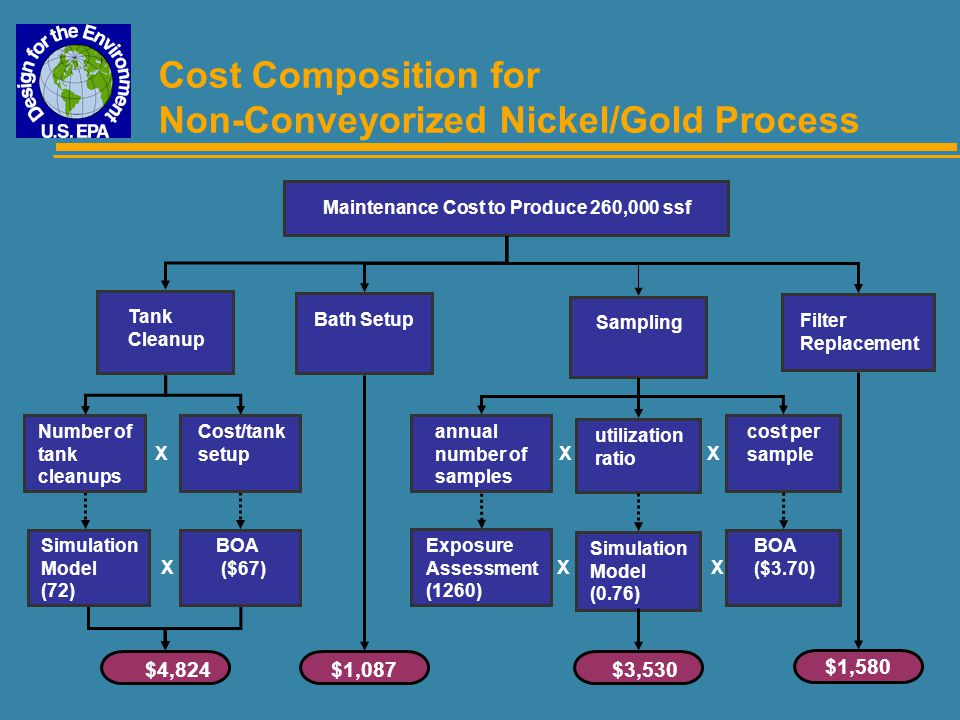 Cost Composition for Non-Conveyorized Nickel/Gold Process Tank Cleanup X X Maintenance Cost to Produce 260,000 ssf Bath Setup Sampling Filter Replacem