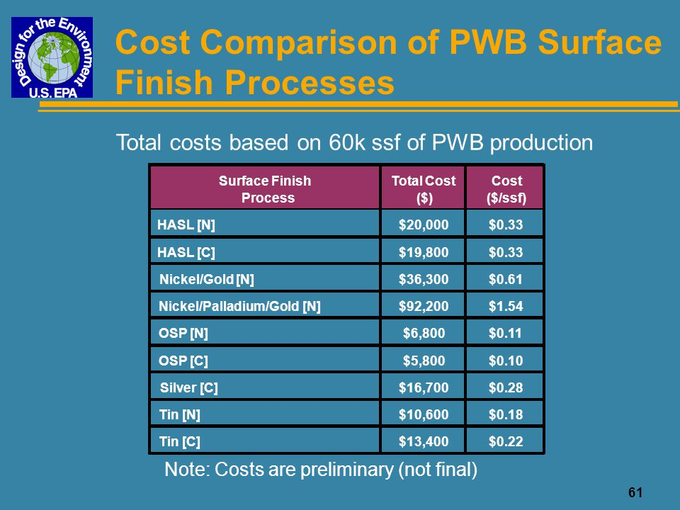 62 Cost Comparison of PWB Surface Finish Processes -31%-$0.11$0.25Tin [C] -50%-$0.18$0.18Tin [N] -22%-$0.08$0.28Silver [N] -72%-$0.26$0.10OSP [C] -69%-$0.25$0.11OSP [N] +327%+$1.18$1.54Nickel/Palladium/Gold [N] +67%+$0.24$0.60Nickel/Gold [N] -3%-$0.01$0.35HASL [C] **$0.36HASL [N] % Change from baseline +/- ($/ssf) 260K ($/ssf)Process Total costs based on 260k ssf of PWB production