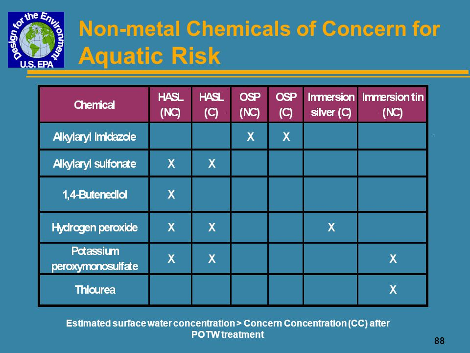 88 Non-metal Chemicals of Concern for Aquatic Risk Estimated surface water concentration > Concern Concentration (CC) after POTW treatment