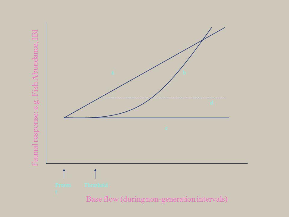 Base flow (during non-generation intervals) Presen t Faunal response: e.g.