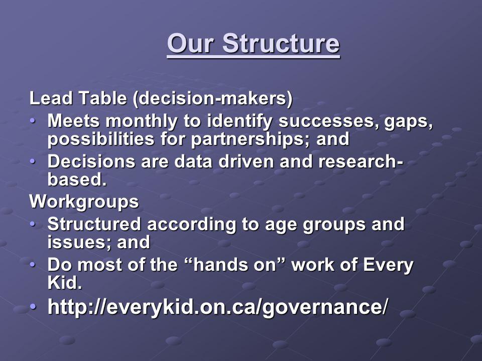 Workgroups by Age Best Start Network (0 to 6)  Healthy Development --Developmental Screening  Healthy Development – Early Literacy  Data Driven Planning  Service Integration  Transition to School