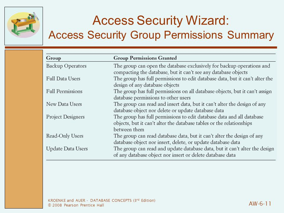 KROENKE and AUER - DATABASE CONCEPTS (3 rd Edition) © 2008 Pearson Prentice Hall AW-6-11 Access Security Wizard: Access Security Group Permissions Summary