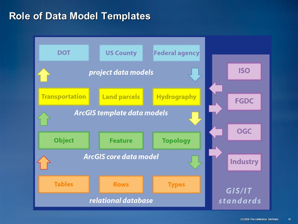 UC2008 Pre-conference Seminars 16 Role of Data Model Templates