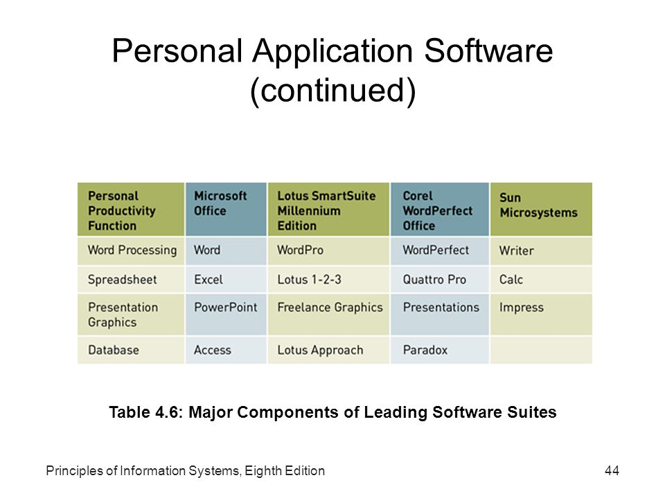 Principles of Information Systems, Eighth Edition44 Personal Application Software (continued) Table 4.6: Major Components of Leading Software Suites