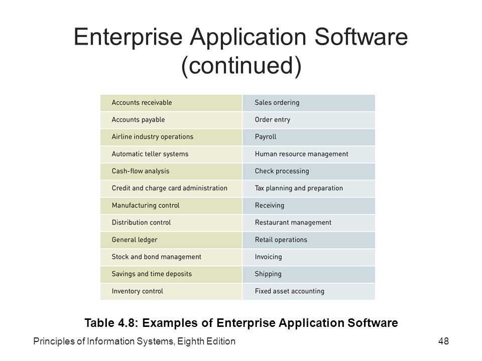 Principles of Information Systems, Eighth Edition48 Enterprise Application Software (continued) Table 4.8: Examples of Enterprise Application Software