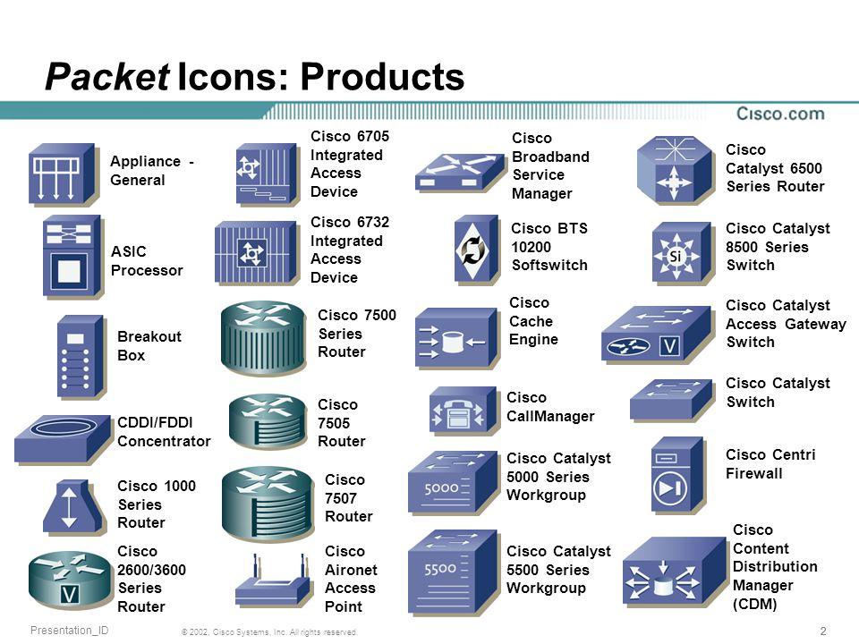 222 © 2002, Cisco Systems, Inc. All rights reserved. Presentation_ID Cisco Content Distribution Manager (CDM) Cisco Broadband Service Manager Cisco BT
