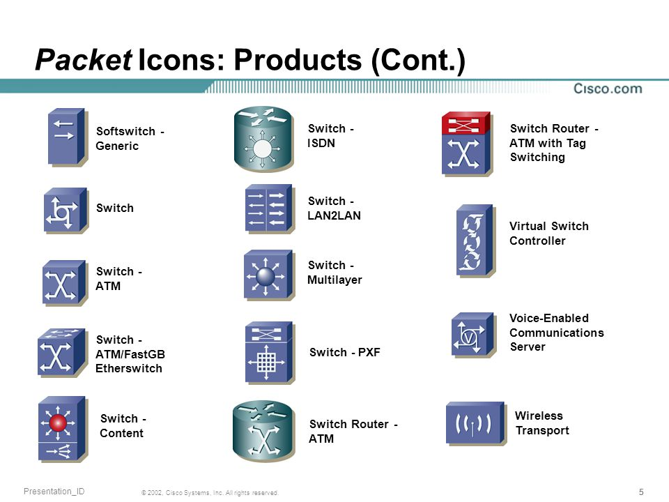555 © 2002, Cisco Systems, Inc. All rights reserved. Presentation_ID Switch Packet Icons: Products (Cont.) Switch - ATM Switch - ATM/FastGB Etherswitc