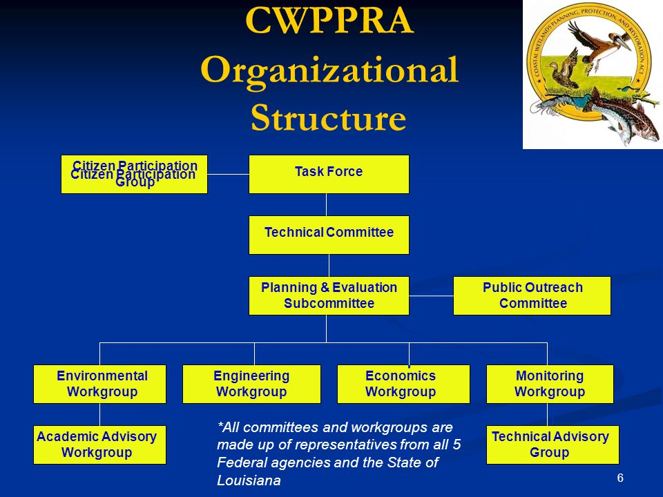 6 CWPPRA Organizational Structure Citizen Participation *All committees and workgroups are made up of representatives from all 5 Federal agencies and