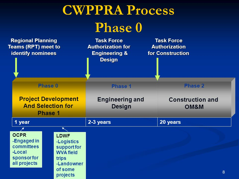 8 Phase 0 Project Development And Selection for Phase 1 Engineering and Design 1 year20 years2-3 years Task Force Authorization for Engineering & Desi