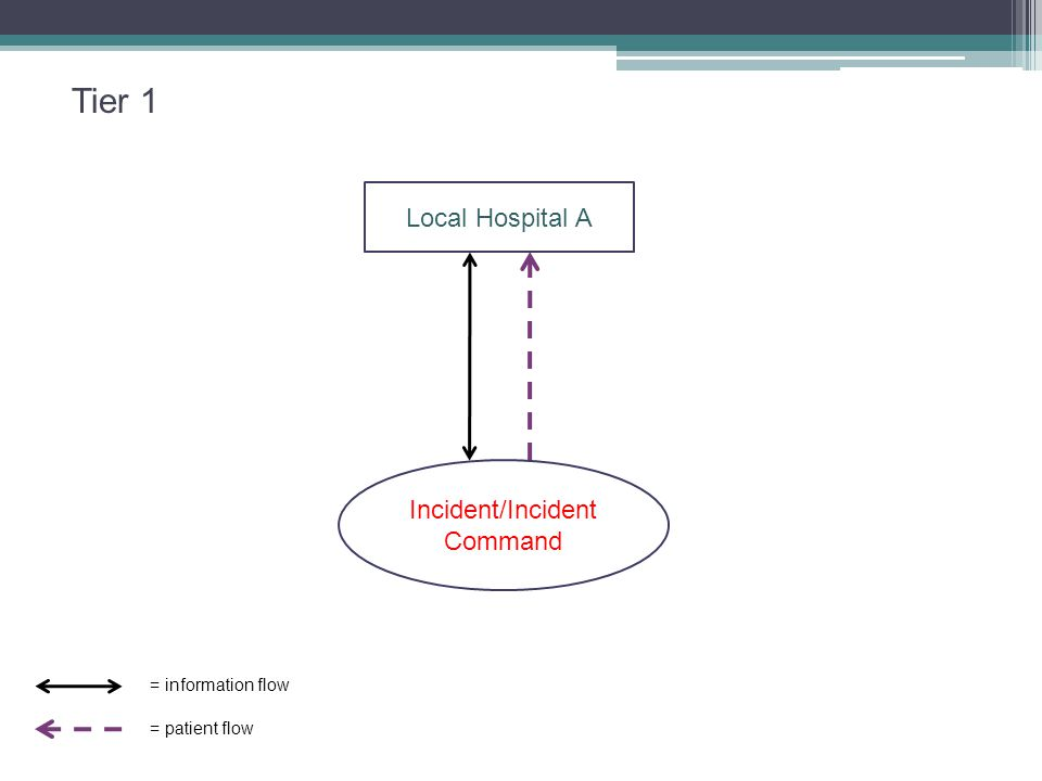 Local Hospital A Incident/Incident Command = information flow = patient flow Tier 1