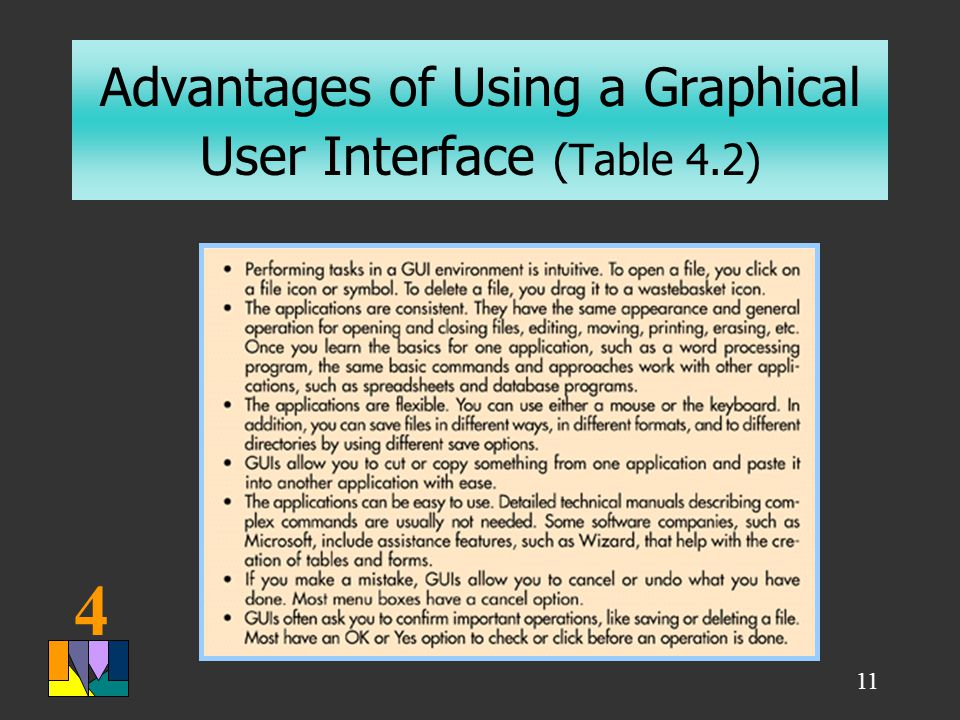 4 11 Advantages of Using a Graphical User Interface (Table 4.2) Table 4.2