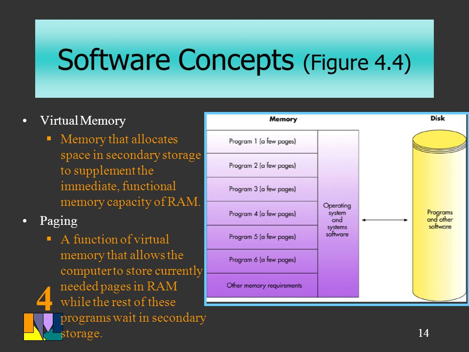 4 14 Software Concepts (Figure 4.4) Virtual Memory  Memory that allocates space in secondary storage to supplement the immediate, functional memory capacity of RAM.